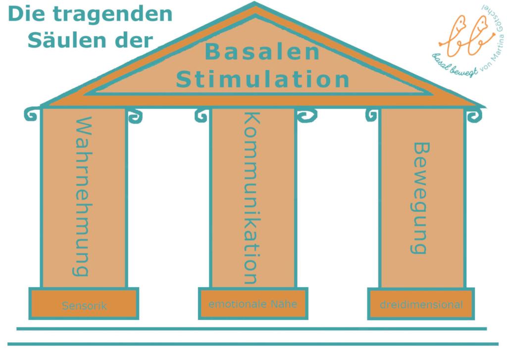 Säulen der Basalen Stimulation: Wahrnehmung, Kommunikation, Bewegung